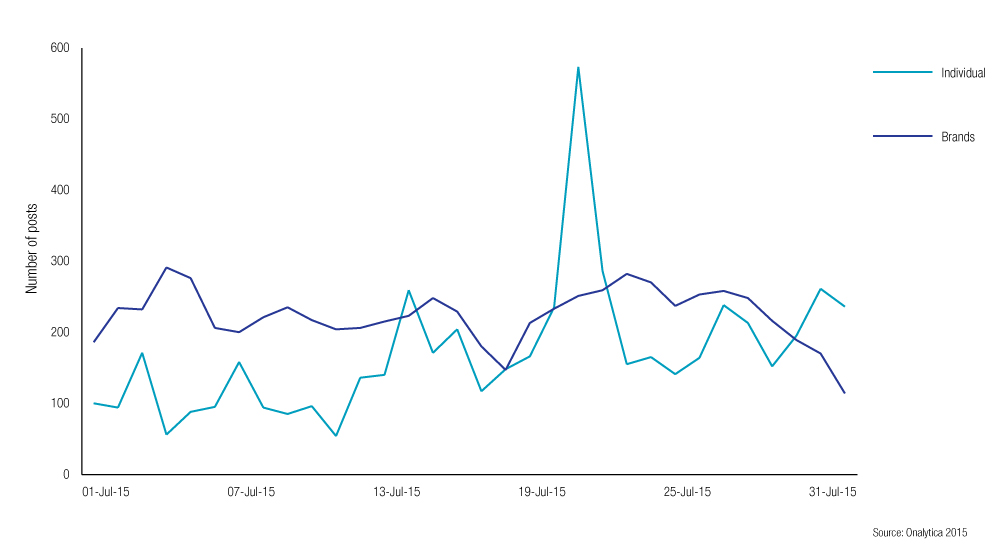 Top-100-Brands-&-Individuals---Number-of-Posts-for-July-line-graph