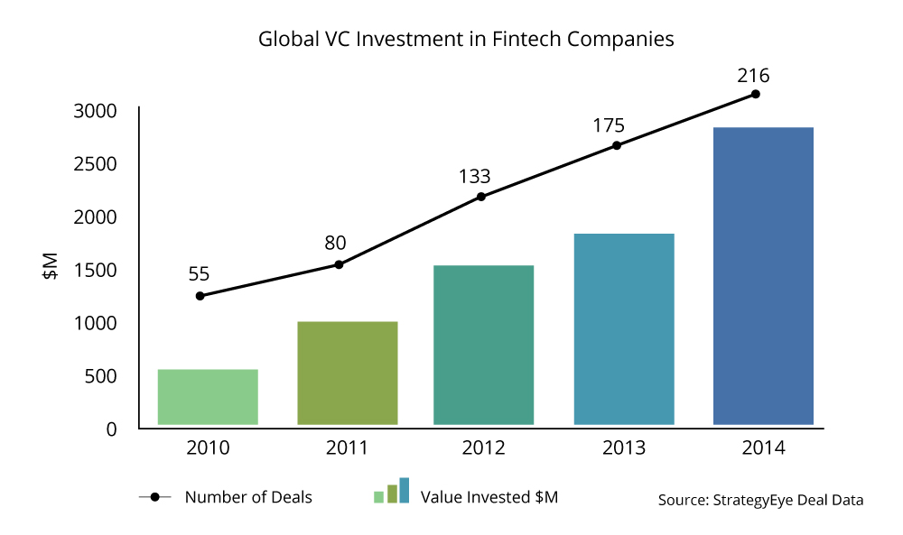 Fintech Global Revenue Chart