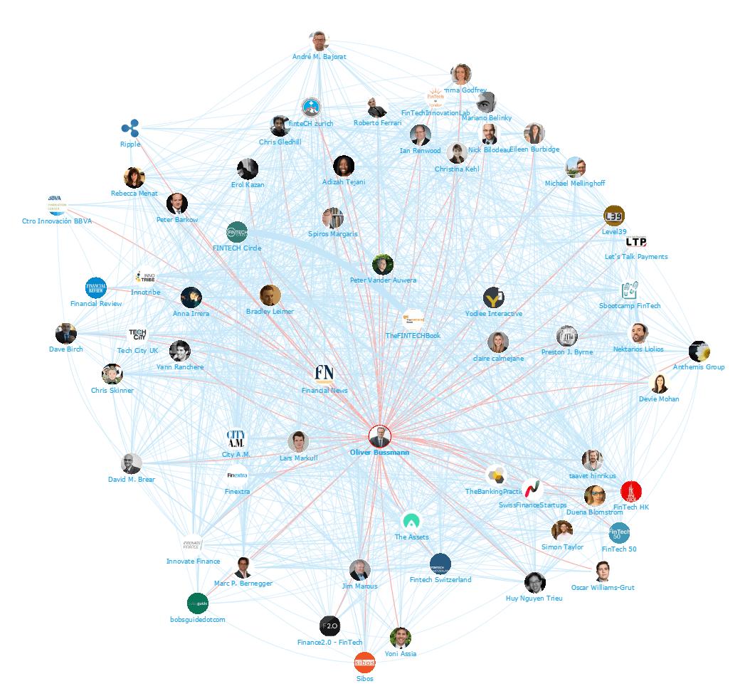 Fintech Network Map Oliver Bussmann