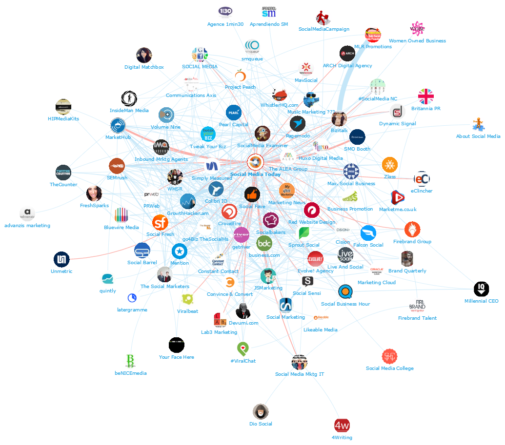 SMM Top 100 Network Map - SMToday