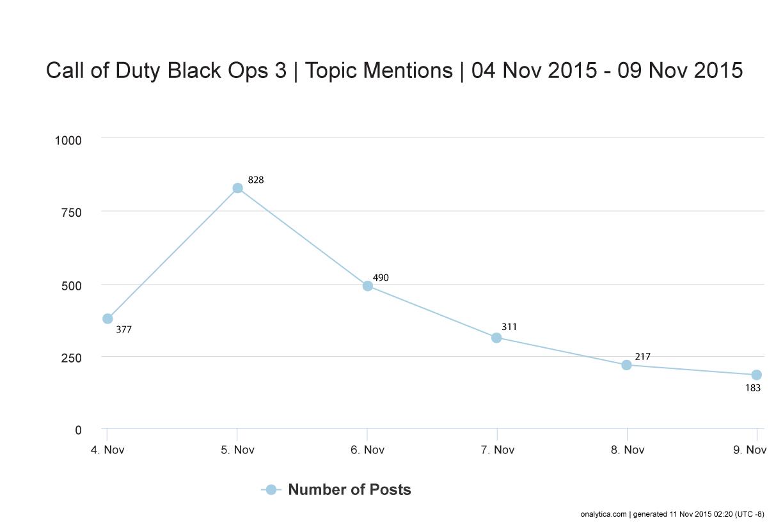 Onalytica - Call of Duty Black Ops III - Volume of Posts
