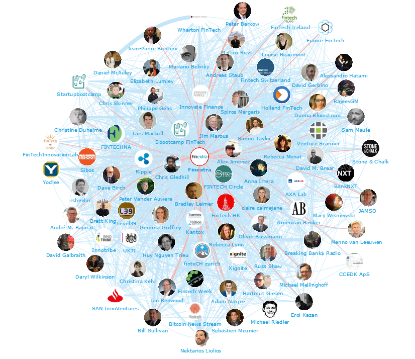 Fintech 2015 Top 100 Influencers and Brands - Network Map 2