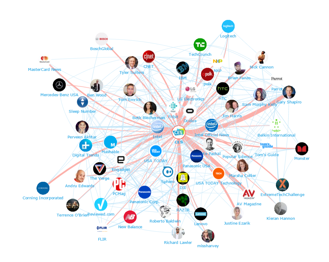 Onalytica - CES2016 Top 100 Influencers and Brands Network Map