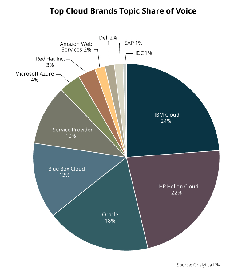 Onalytica - Cloud Top Influencers and Brands for 2016 - Brand SoV pie-chart