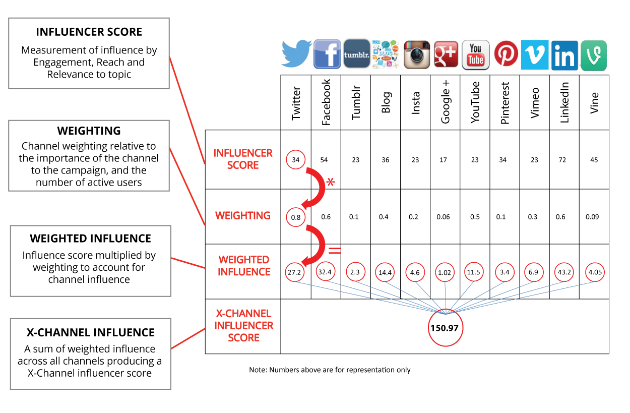 Onalytica - Visualisation of X-Channel Influencer Methodology