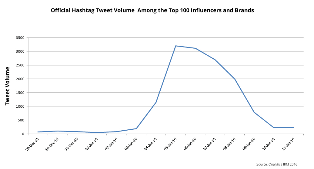 CES 2016 Official hashtag tweet volume