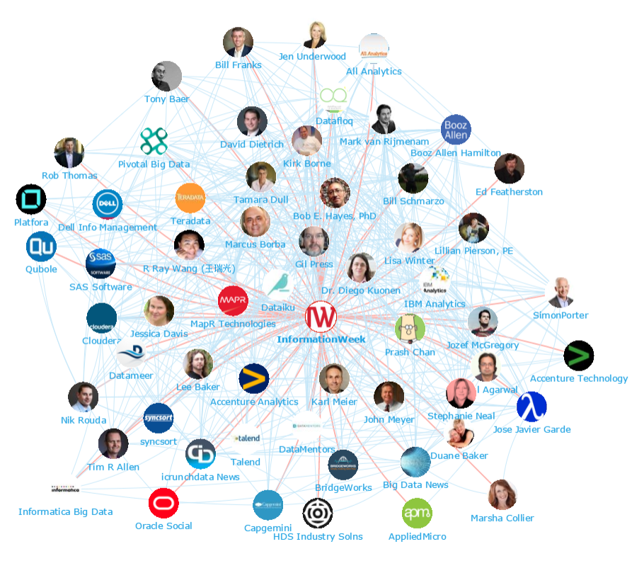 Onalytica - Big Data Top 100 Influencers and Brands Network Map