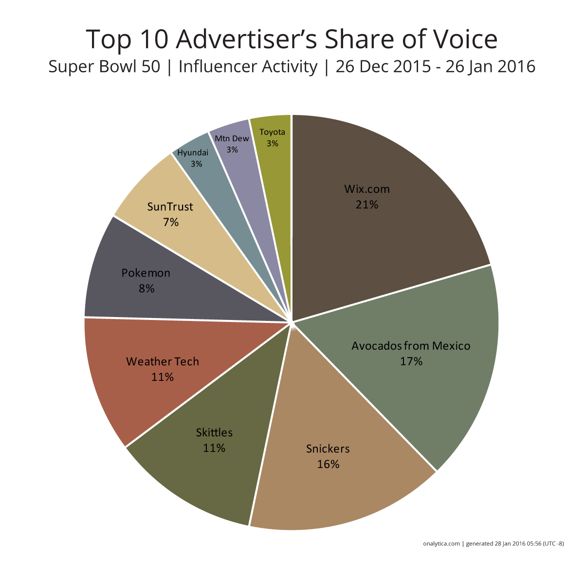 Onalytica - The SuperBowl- top 50 influencers - Advertisers-SoV