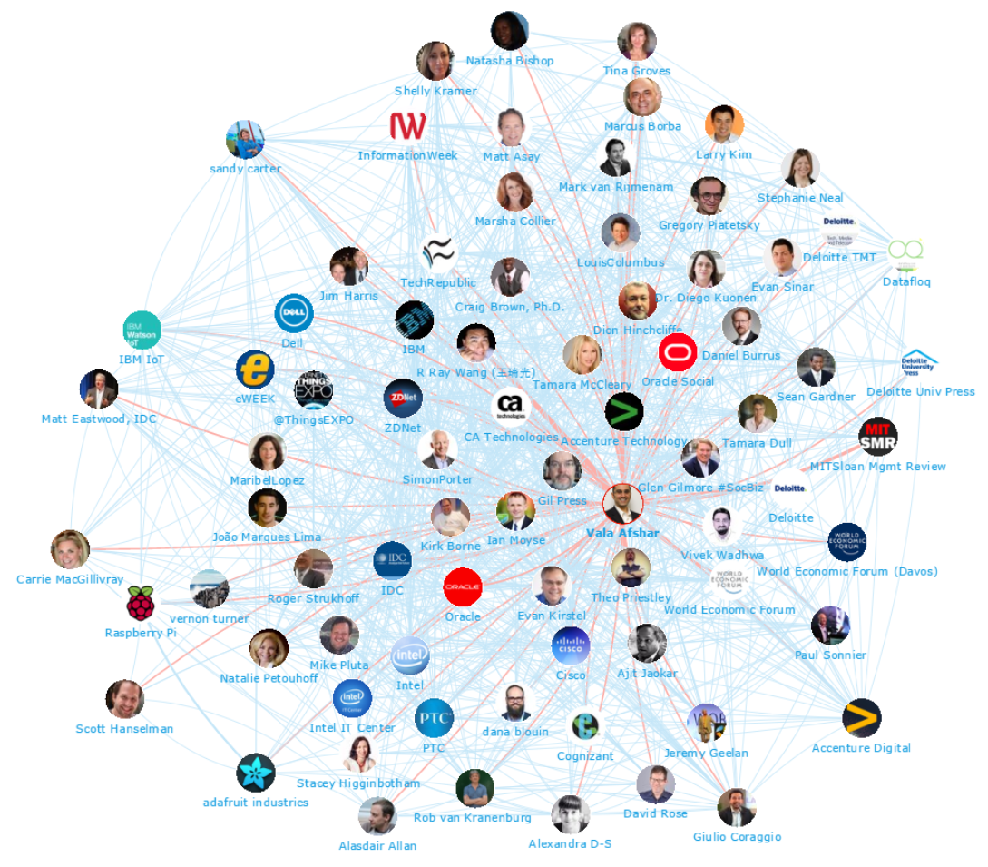Onalytica - IoT 2016 Top 100 Influencers and Brands