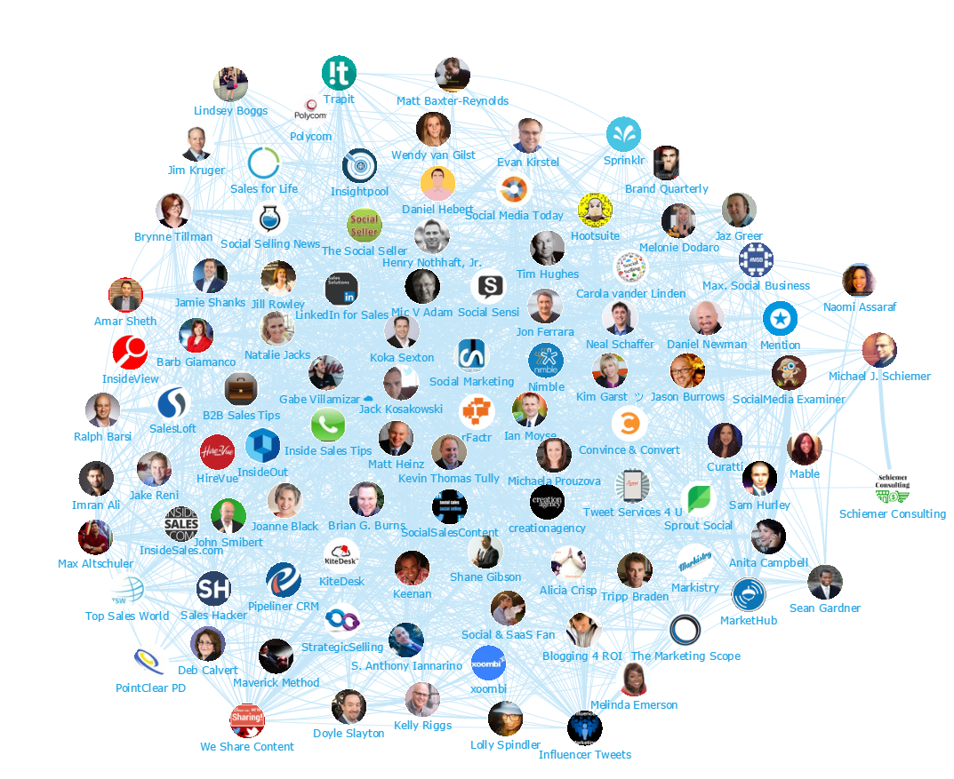 Onalytica - Social Selling Top 100 Influencers and Brands - Network map