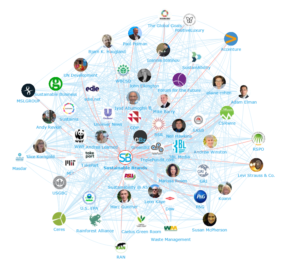 Onalytica - Sustainability Top 100 Influencers and Brands - Network Map