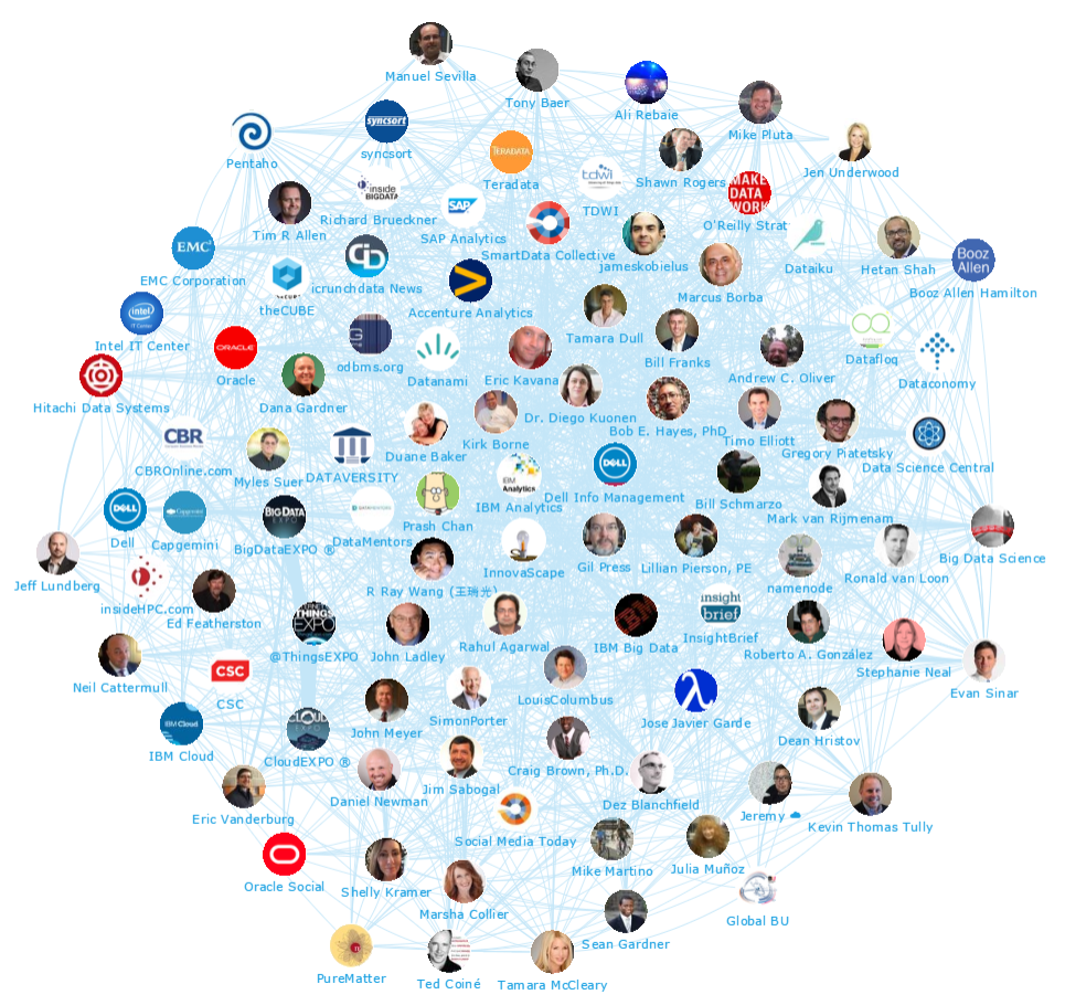 Onalytica - Big Data Top 100 Influencers and BrandsNetwork Map