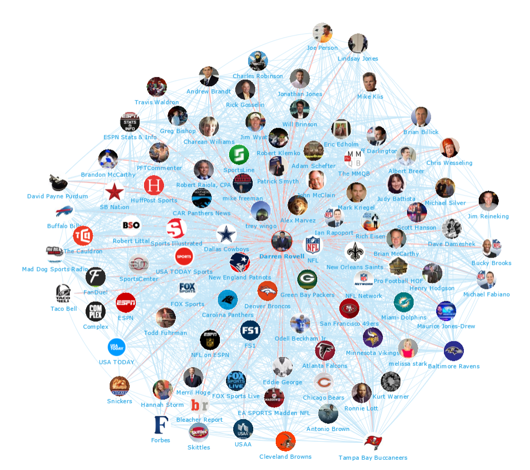 Onalytica - The Super Bowl Top 100 Influencers and Brands - Network Map 2