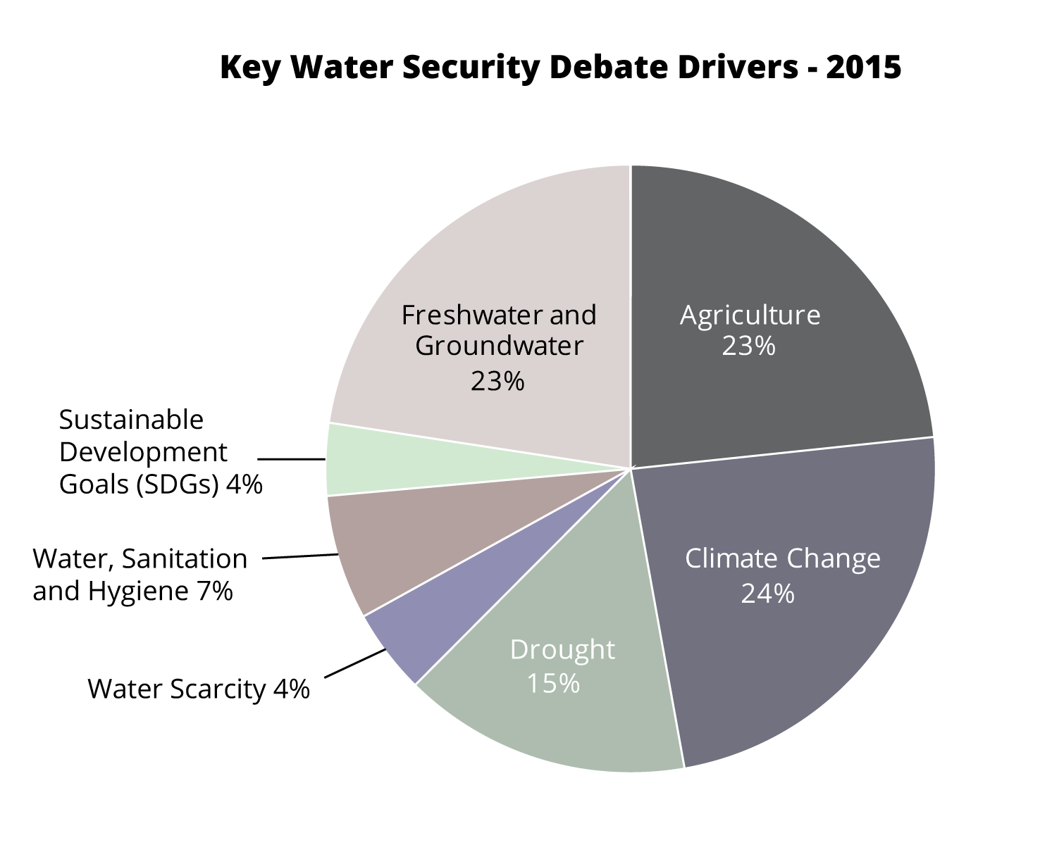 Key Water Security Debate Drivers