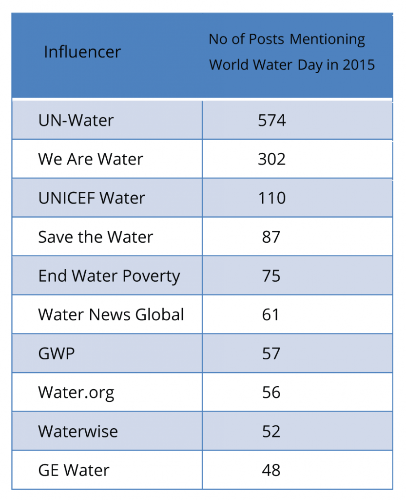 World Water Day Top-10-Table
