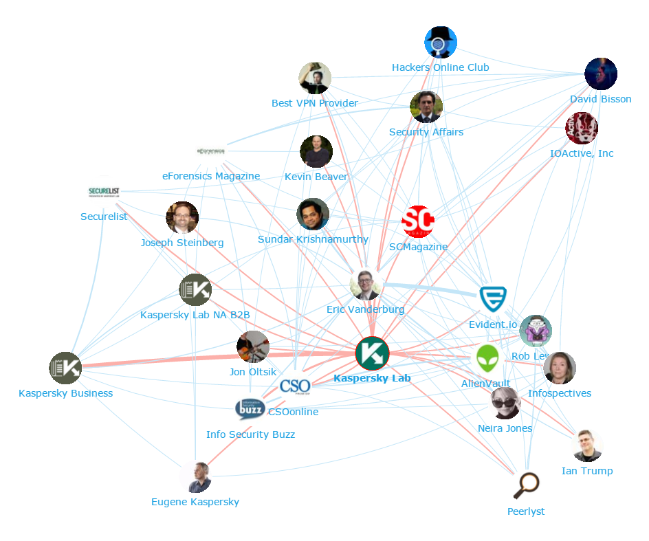 Onalytica Cyber Security and InfoSec - Top 100 Influencers and Brands - Network Map