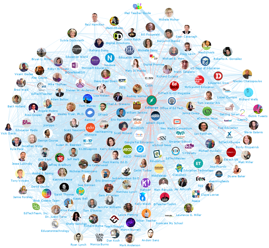 Onalytica - Edtech and Elearning - Network Map Edsurge