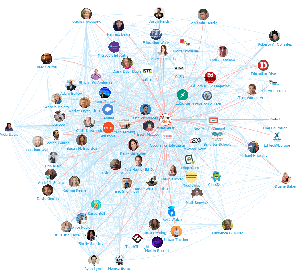 Onalytica - Edtech and Elearning - Network Map Mindshift