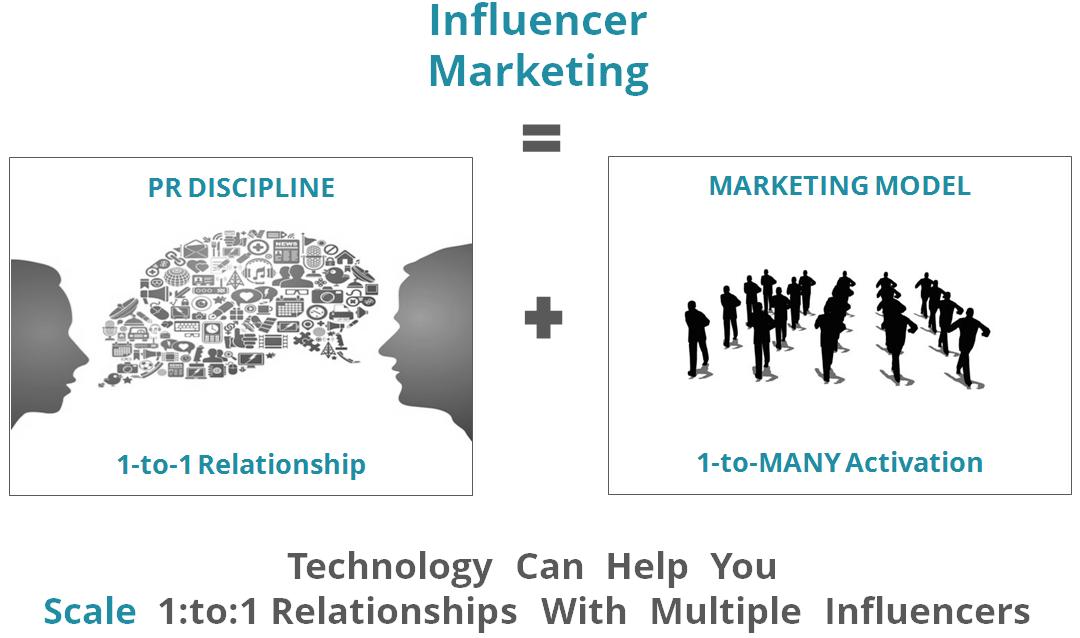 Onalytica - Influencer Marketing PR discipline and a Marketing Model