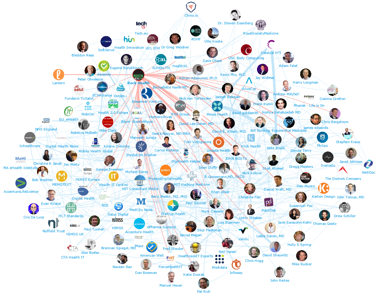 Onalytica - Digital Health 2016 Top 100 Influencers and Brands - Network Map Rock Health