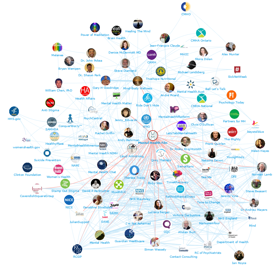 Onalytica - Mental Health Top 100 Influencers and Brands - Network Map 1 - Mental Health Foundation