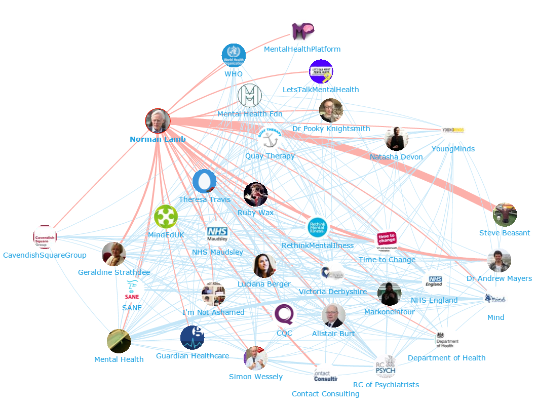 Onalytica - Mental Health Top 100 Influencers and Brands - Network Map 2 - Norman Lamb