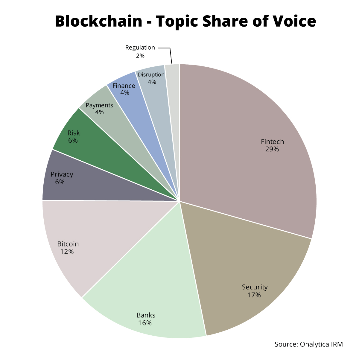 Onalytica - Blockchain Topic Share of Voice Among the Top 100 Influencers and Brands