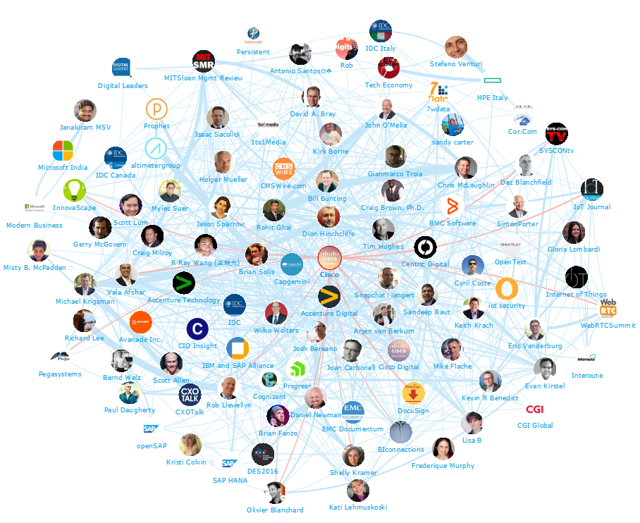 Onalytica - Digital Transformation Top 100 Influencers and Brands - Network Map Cisco