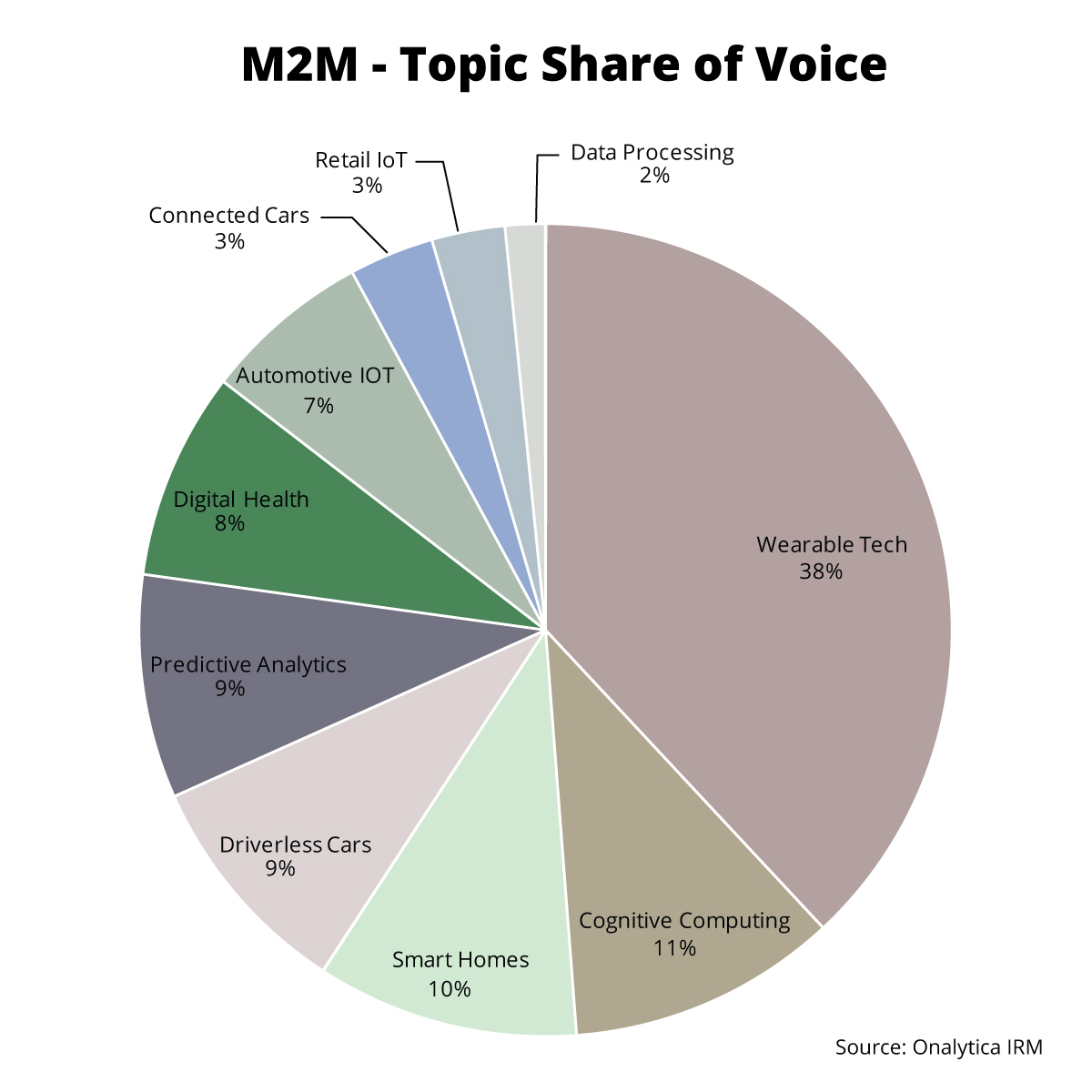 Onalytica M2M Top 100 Influencers and Brands - Network Map - Topic Share of Voice