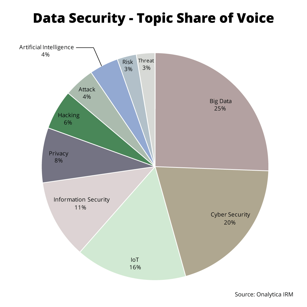 Onalytica Data Security Top 100 Influencers and Brands - Topic Share of Voice