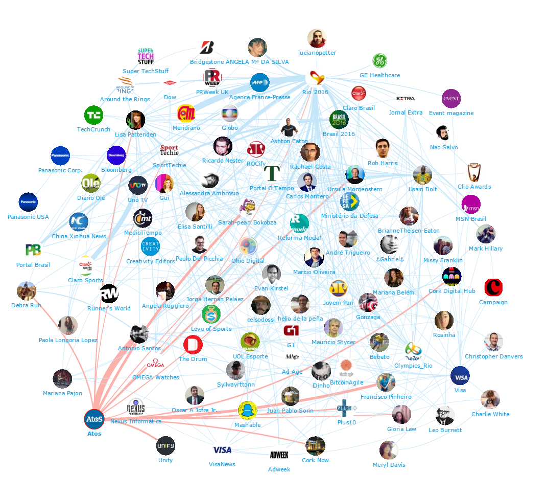 Onalytica - Sponsors at the Rio 2016 Olympics Top 100 Influencers - Atos