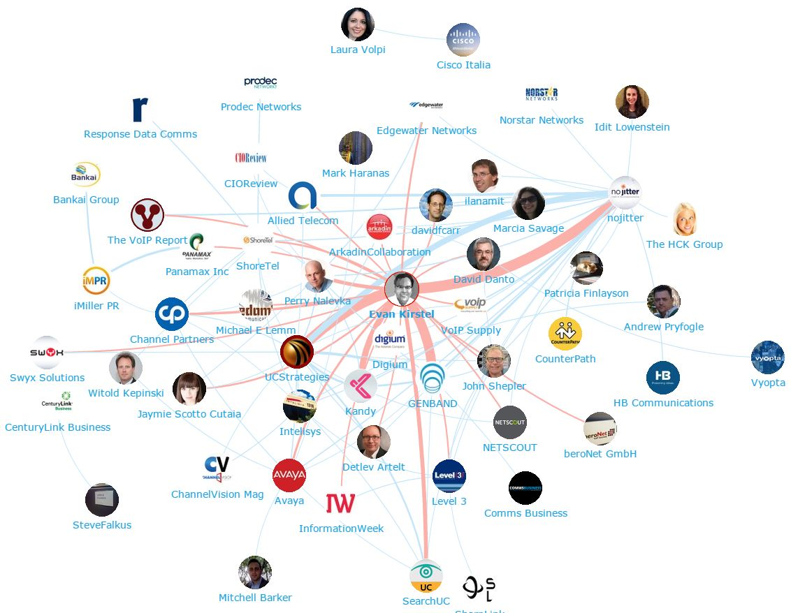 Onalytica - Unified Communications - Top 100 influencers and Brands - Network Map  Evan Kirstel