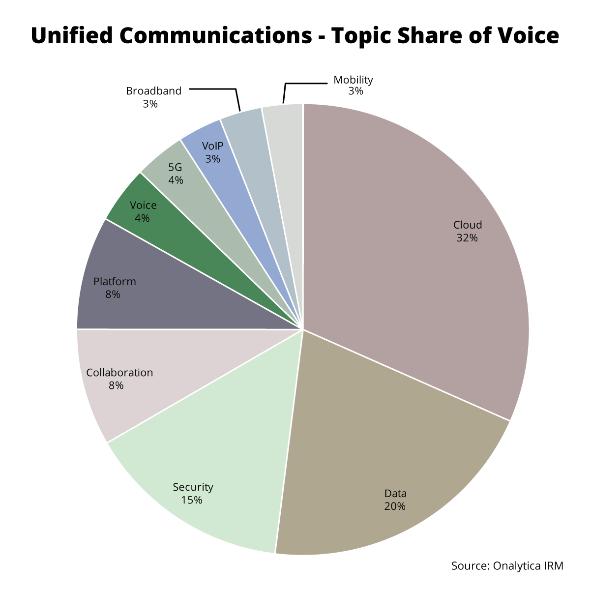 Onalytica - Unified Communications - Top 100 influencers and Brands - Topic Share of Voice