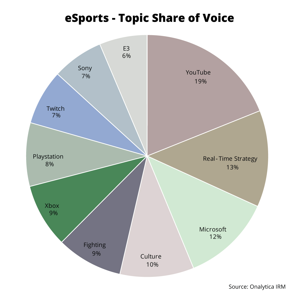 Onalytica - eSports: Top 100 Influencers and Brands - Topic Share of Voice