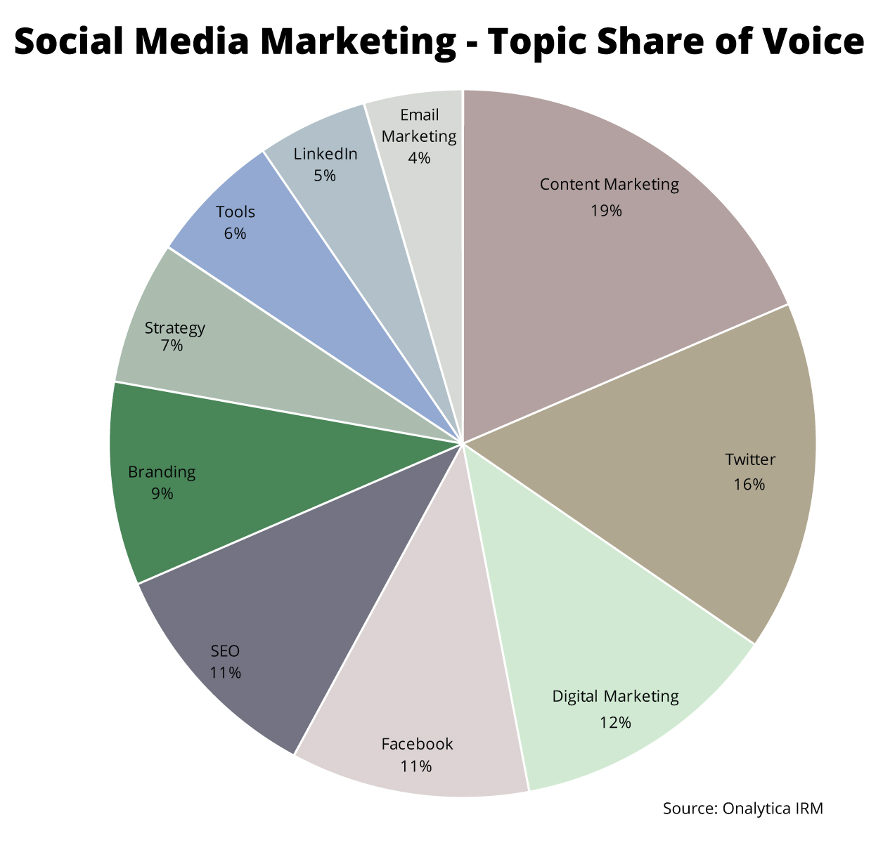 Onalytica - Social Media Marketing 2016 - Top 100 Influencers and Brands - Topic Share of Voice