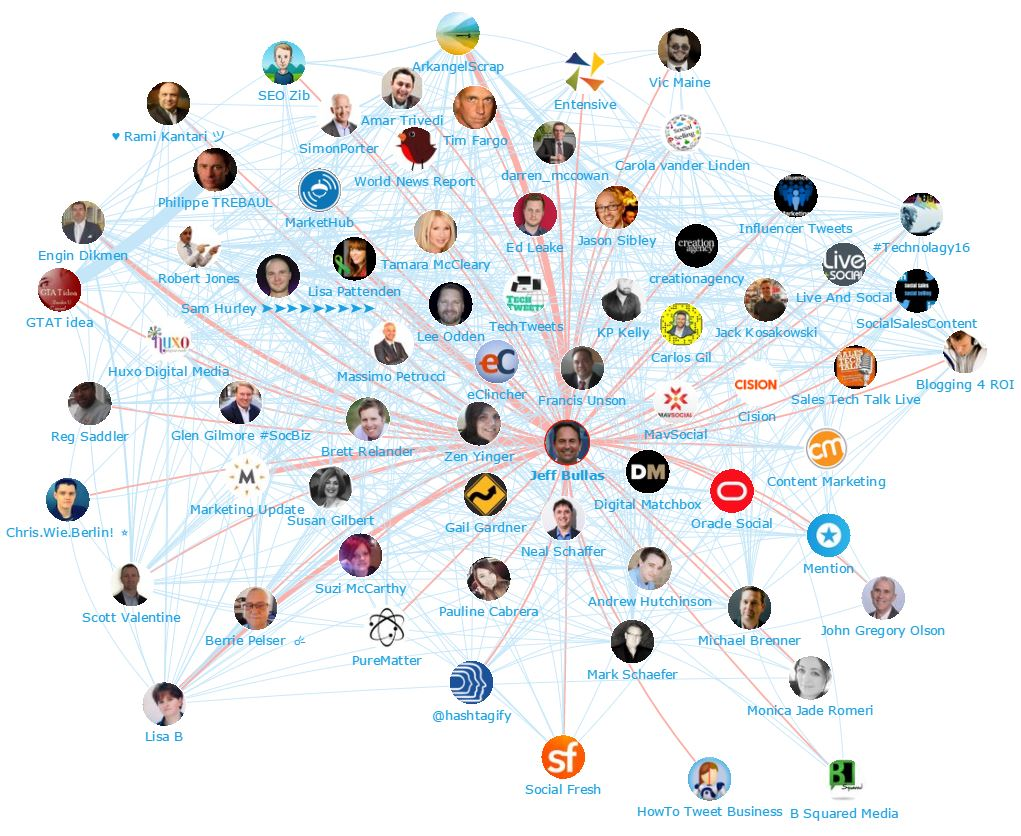 Onalytica - Social Media Marketing 2016 - Top 100 Influencers and Brands - Network Map (Jeff Bullas)