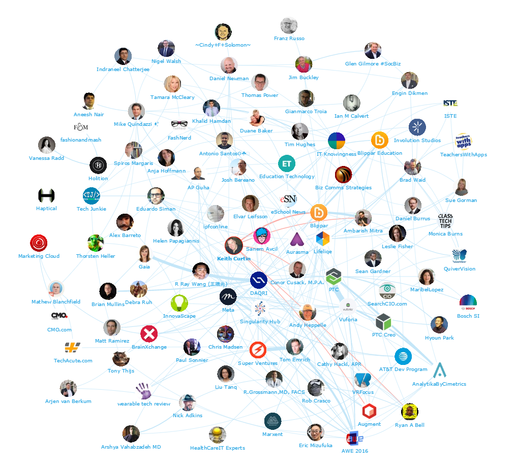 Onalytica - Augmented Reality Top 100 Influencers and Brands - Keith Curtin Network map
