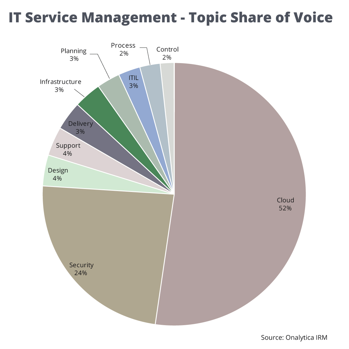 Onalytica - IT Service Management Top 100 Influencers and Brands Topic Share of Voice