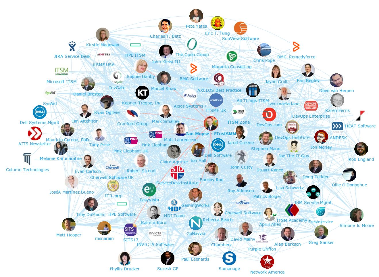 Onalytica - IT Service management TOp 100 Influencers and Brands - Network Map 1 (Ian Moyse)