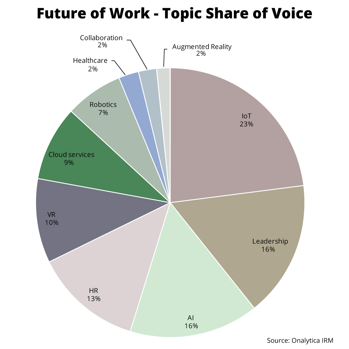 Onalytica - The Future of Work Top 100 Influencers and Brands - Topic Share of Voice
