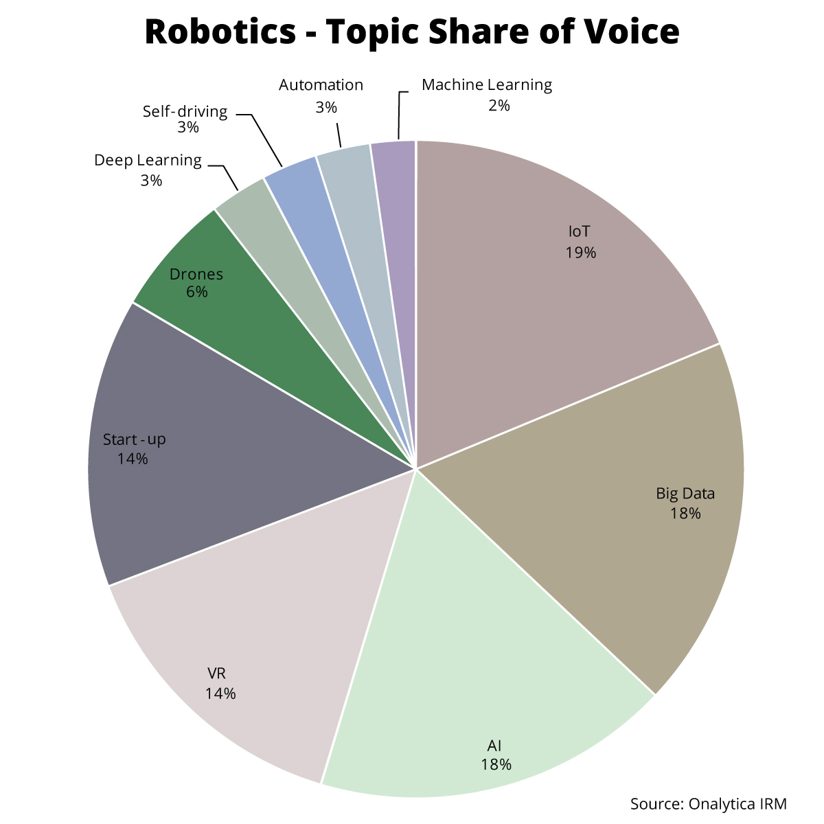 Onalytica - Robotics Top 100 Influencers and Brands - Topic Share of Voice