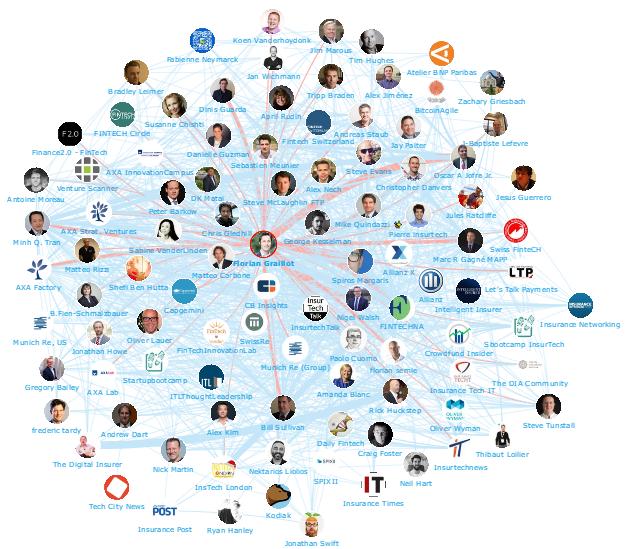 Onalytica - InsurTech Top 100 Influencers and Brands - Network Map Florian Graillot