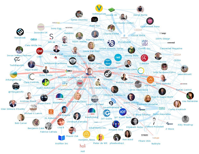 Network Map Evan Kirstel 2