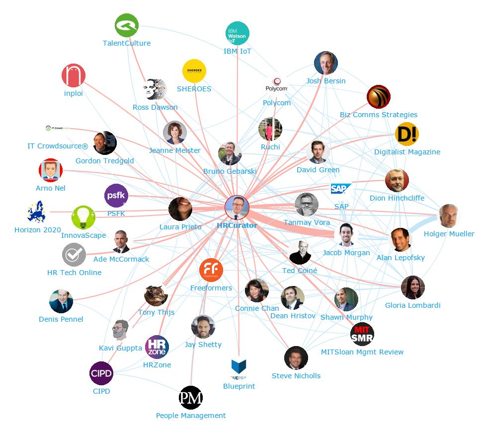 Onalytica - The Future of Work Top 100 Influencers and Brands Network Map - HRCurator