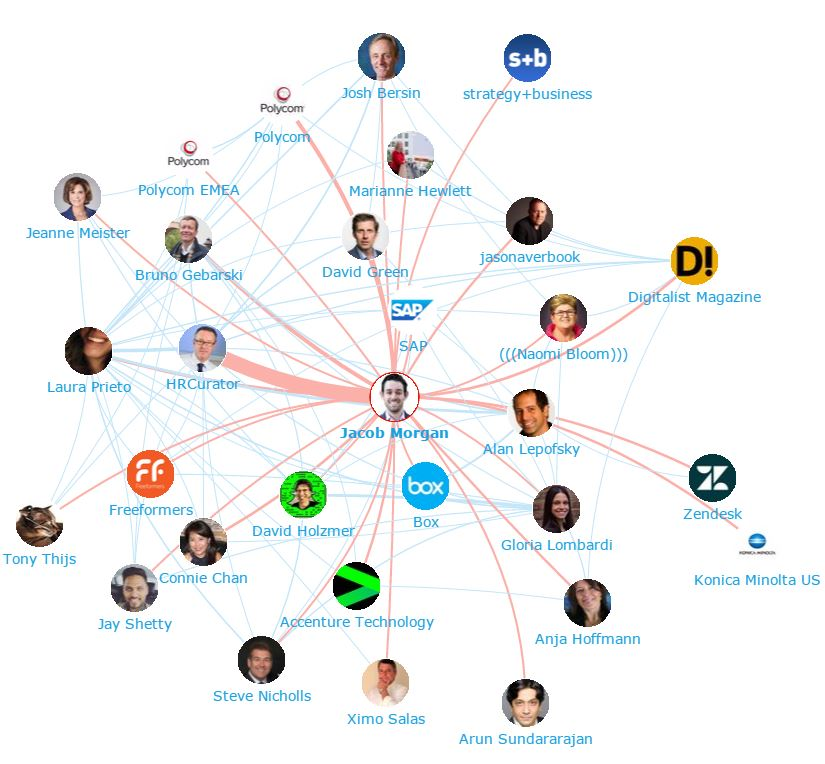 Onalytica - The Future of Work Top 100 Influencers and Brands Network Map Jacob Morgan