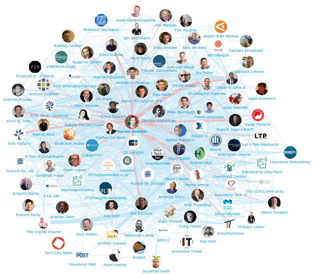 Onalytica - InsurTech Top 100 Influencers and Brands - Network Map Florian Graillot