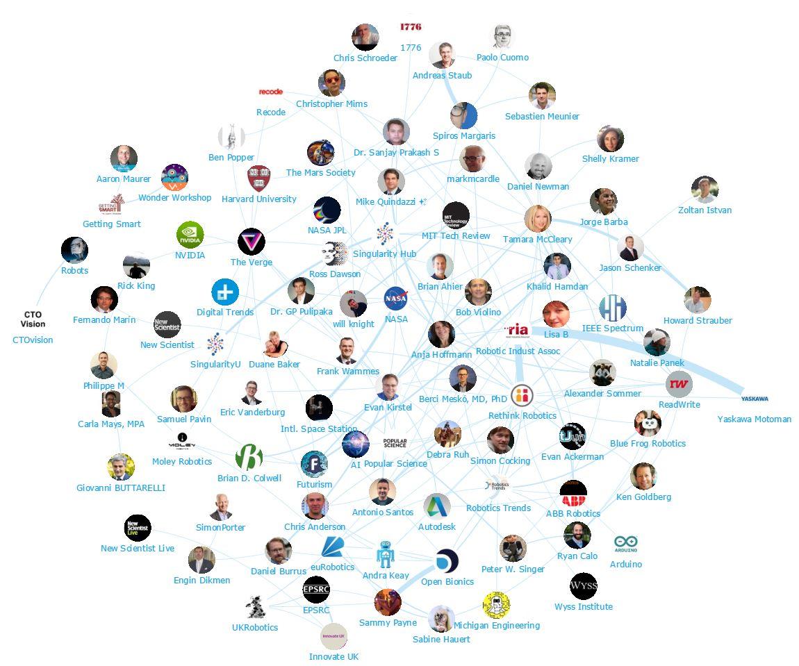 Onalytica - Robotics Top 100 Influencers and Brands - Robotics - Network Map