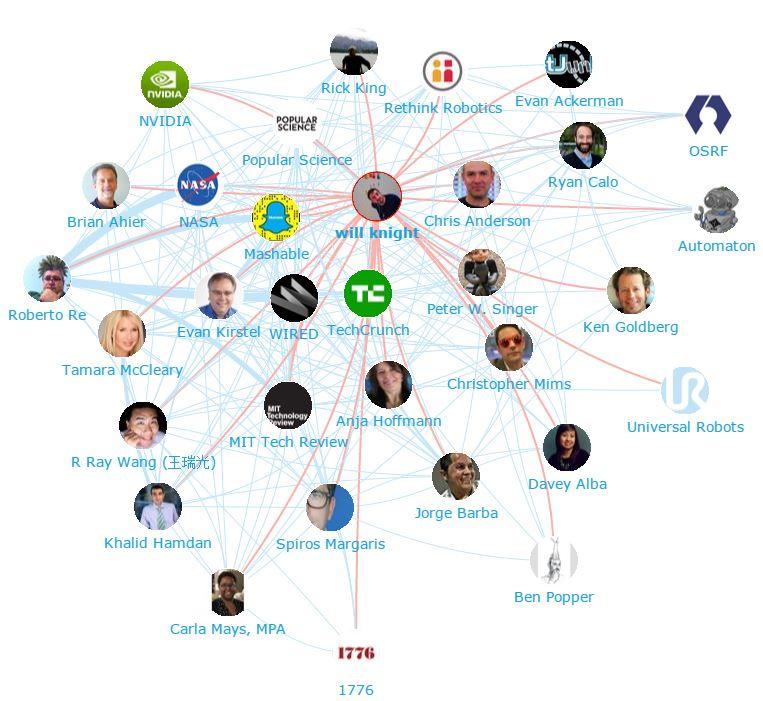 Onalytica - Robotics Top 100 Influencers and Brands - Robotics -Network Map 2