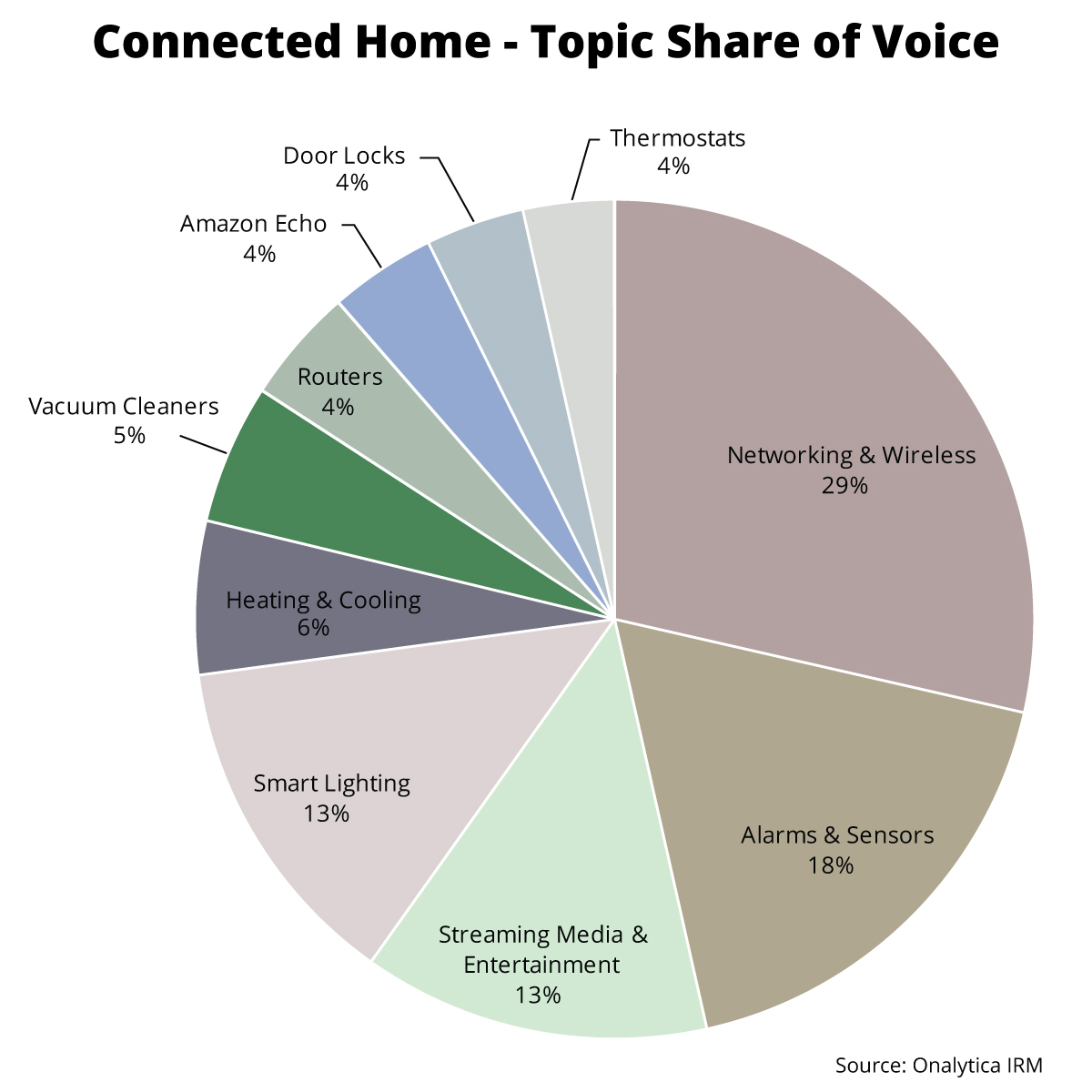 Onalytica - Cannected Home: Top 100 Influencers and Brands Topic Share of Voice