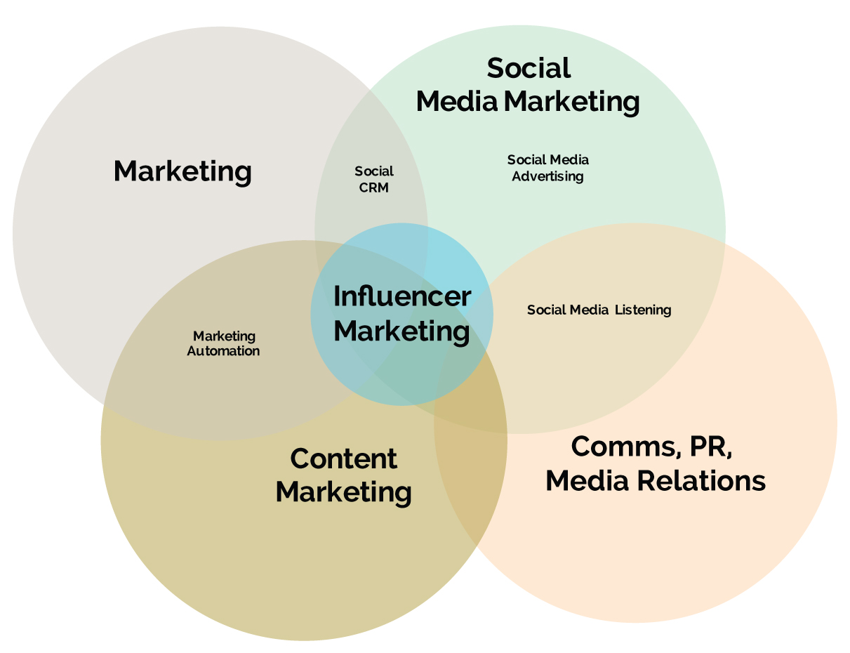 Onalytica - Which Department Owns Influencer Marketing? Venn Diagram